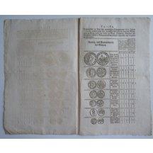 Dvoustrana cirkulářů k vydání mincí